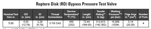 5Rupture Disk (RD) Bypass Pressure Test Valve
