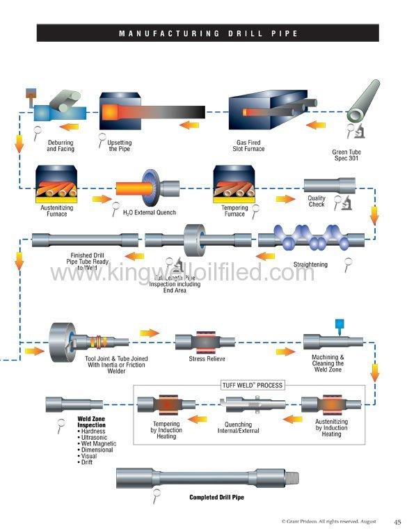 API 6-5/8Drill Pipe of petroleum equipment