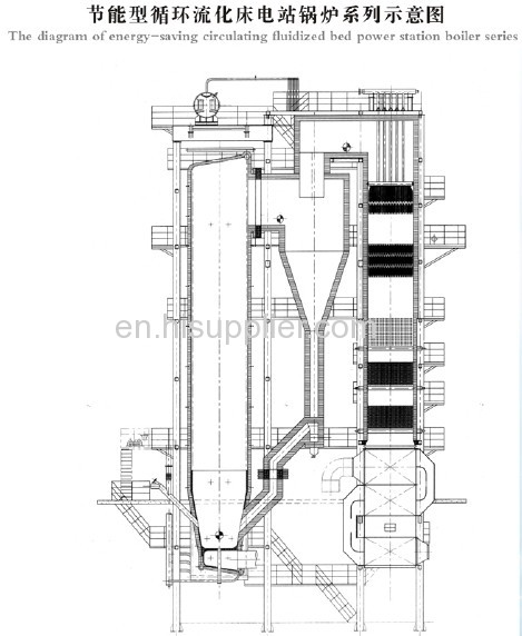 the whole map of circulating fluidized bed boiler room