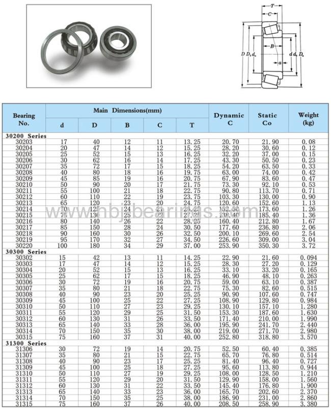 Taper Roller Bearings( metric and inch)