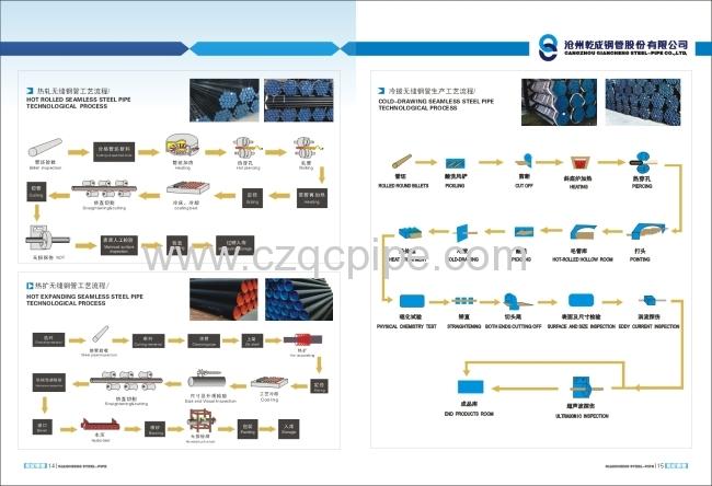 ASTM A106 GR. A/B/C FLUID PIPES