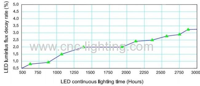 20-50W IP65 waterproof LED Floodlight Fitting