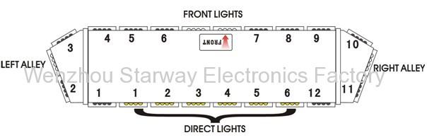 LED Full light bars