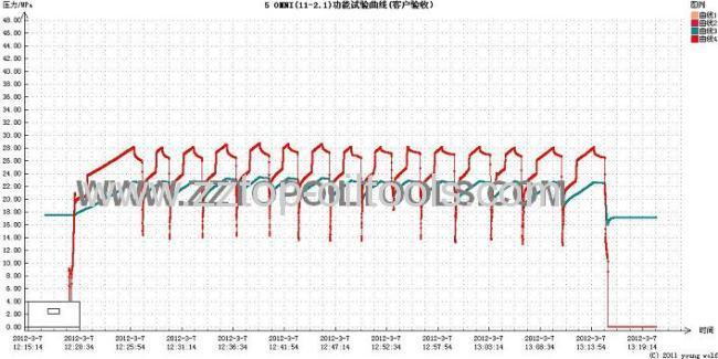 Repetitious circulating valve 3 7/8OMNI Valve
