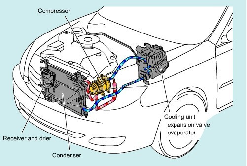 how car air conditioner works. car air-conditioning mechanisms and the role of compressors how air conditioner works