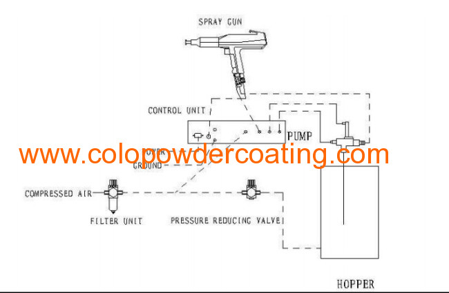 Manual Powder Coating Units