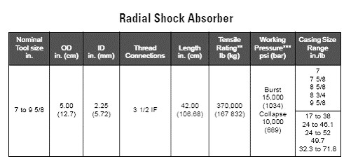 DST Tools 7Radial Shock Absorber