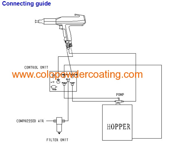 powder spray gun of powder coating system