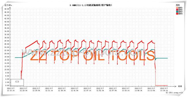 5x 15K psi OMNI Valve drill stem testing tools