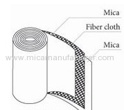 phlogopite mica roll with mica paper and glass cloth inside with higher dielectric strength
