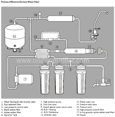normal style reverse osmosis