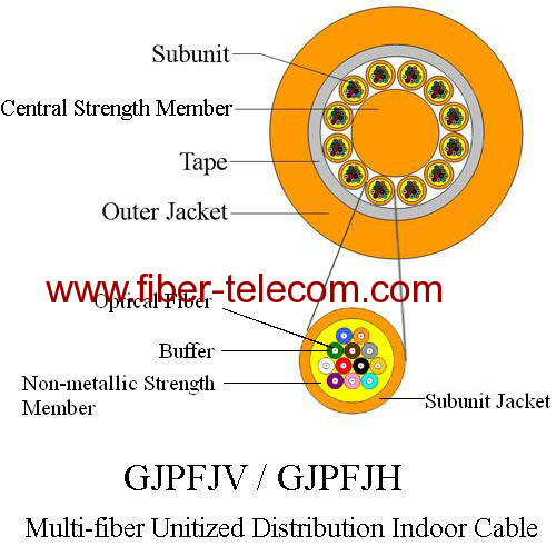 Multi-fiber Unitized Distribution Fiber Optic Indoor Cable GJPFJV