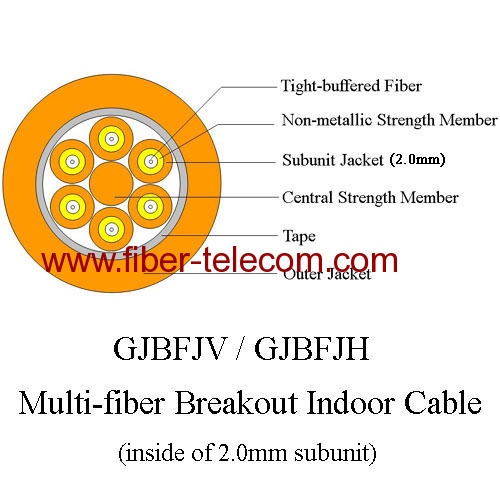 Multi-fiber breakout indoor fiber cable GJBFJV
