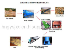 Gold Processing Equipment - Mang Feng Machine