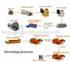 Magnetite Ore Dressing - Gongyi Machinery Factory