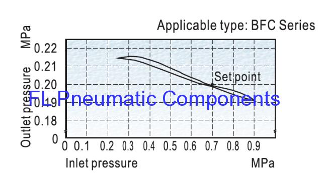 BFC3000 Air Filters,Regulators Lubricators FR.L Combination
