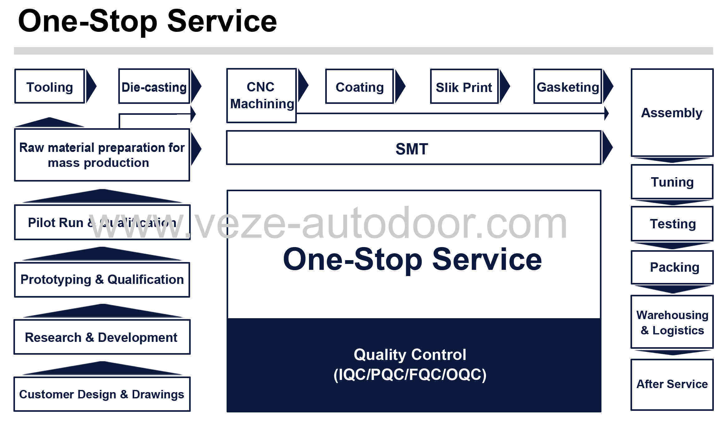 The One-stop Service of VEZE Automatic Door Co.,Ltd