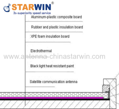 Starwin electrothermal film temperature controll De-icing System