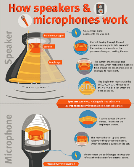 how a speaker works technology how magnets work on speaker how a speaker works