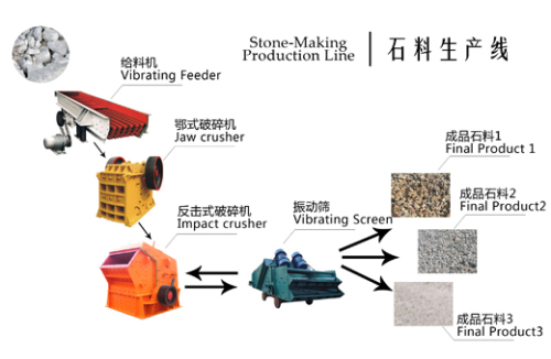 Mining production line cone crusher on sale