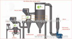 Best ultramicro powder grinding mill