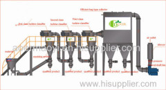 Micronizer and classifier specialized for micropowder