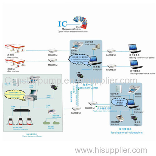 IC card management system