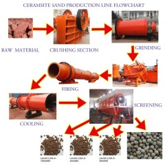 Pellet ceramsite production line factory