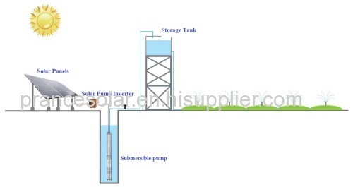 normal specification and industrial application solar pumping system