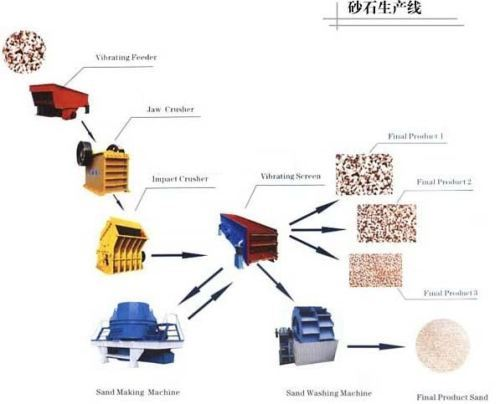 mobile stone crushing plant with high quality for sale