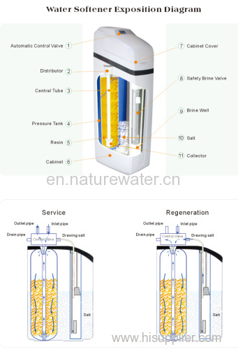 Up flow type Automatic Softener valve of Water Softener