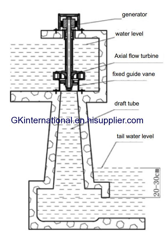 Axial Flow Water Turbine Generator NYA manufacturer from China GK