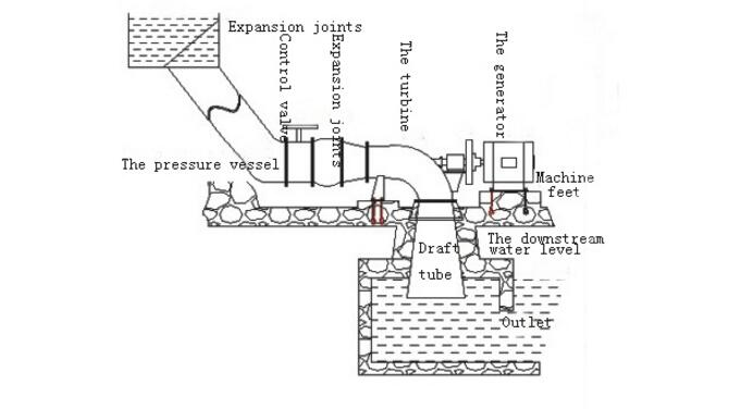 High Frequency Tubular Turbine Generator for Power Station