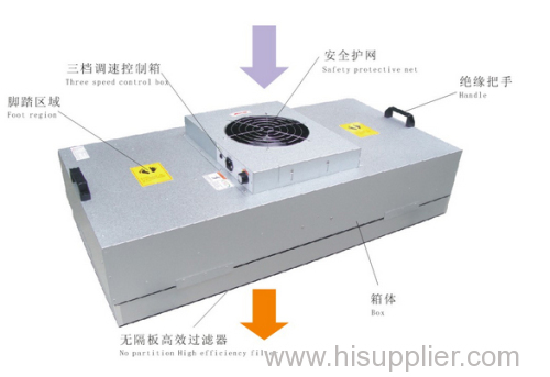 Pharmaceutical Clean room FFU fan filter unit