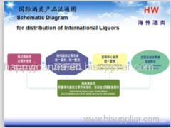 haiwei is looking for international wines