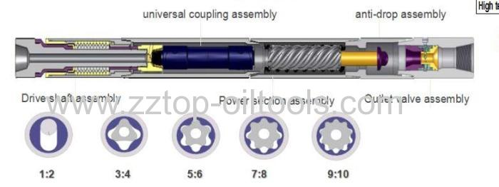 Oilfield Downhole Motor 7lz203 4 Manufacturers And