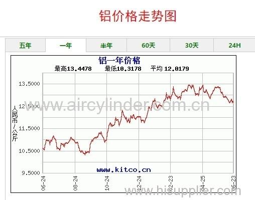 Aluminum price situation