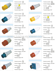 Industrial Plug Socket Coupling Industrial plug socket coupling