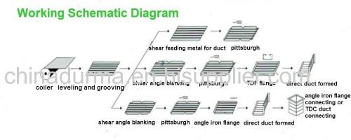 Manufacturer of square hvac air duct making machine