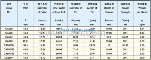 Agricultural Roller Chain CA550 45 CA550 55 CA550H for forestry fishery livestock
