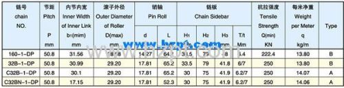 Sharp Top Chain 160-1-DP 32-1-DP C32B-1-DP For Wood Industry