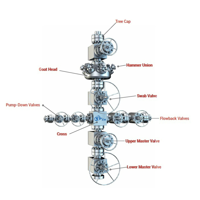 Wellhead Christmas Tree Diagram: API-6A Frac Tree Frac Stack Fracturing Wellhead Assembly