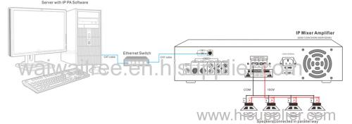 IP Based Amplifiers 20200602