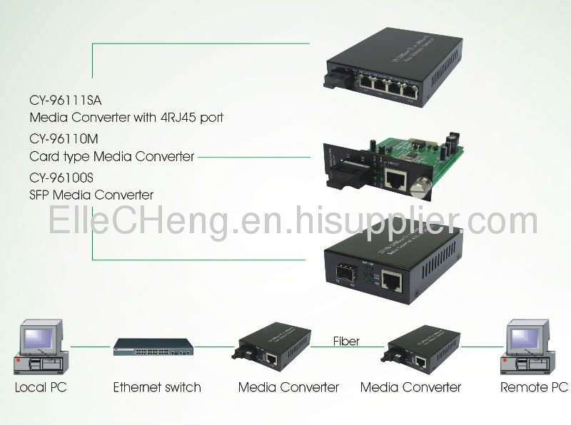 Gigabit ethernet fiber media converter (FO)
