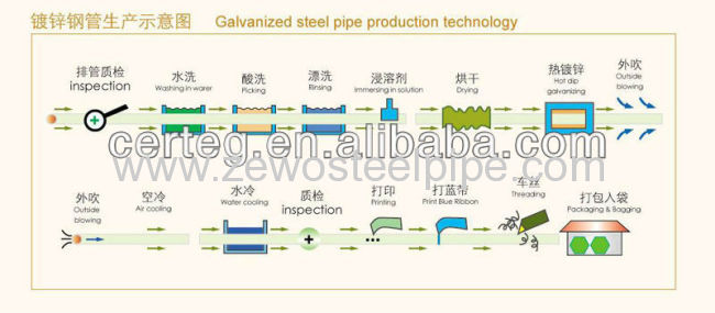 Hot Dipped Galvanized Steel Pipes for Irrigation