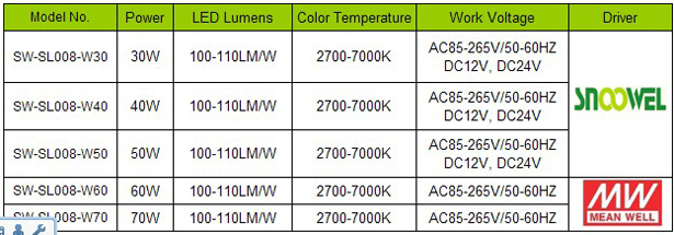 60W low voltage DC12V/24V led street lamp