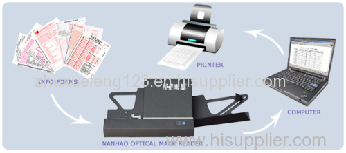 NHII Optical Mark Reader