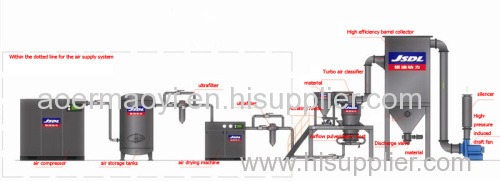 Chemical materials Micronizer Fluidized bed jet mill